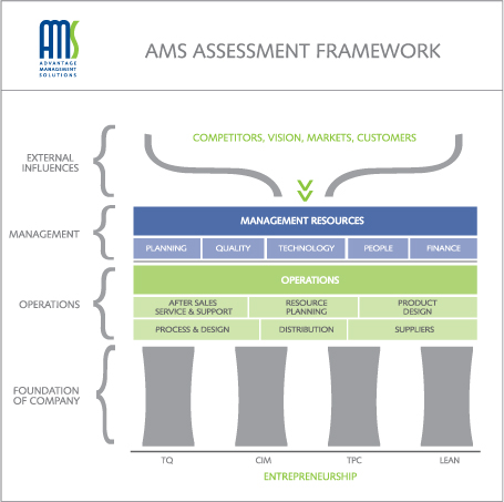 The assessment focuses on external influences such as suppliers,